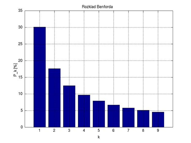 Benford's Law and PA's Election
